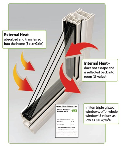 abbiewg-Thermal-Efficiency-Inliten-Products